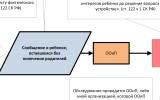 Схема работы органа опеки при получении «сигнала» о нарушении прав детей